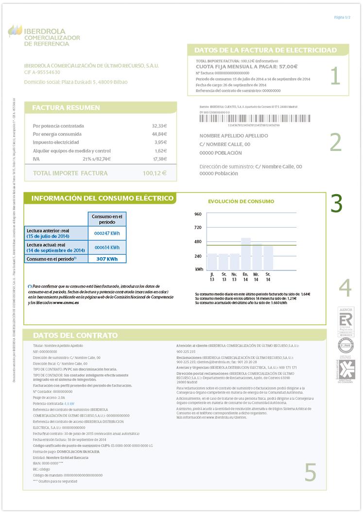 Información del consumo eléctrico