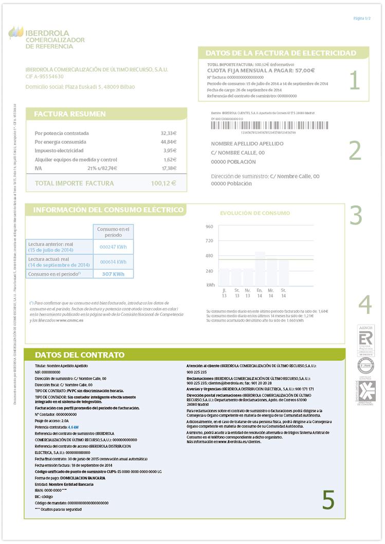 Datos del contrato