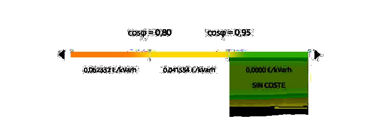 Gráfico Energía Reactiva